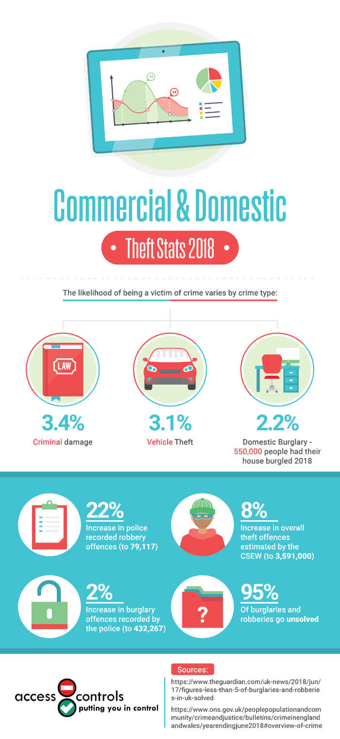 commercial-domestic-theft-stats-2018