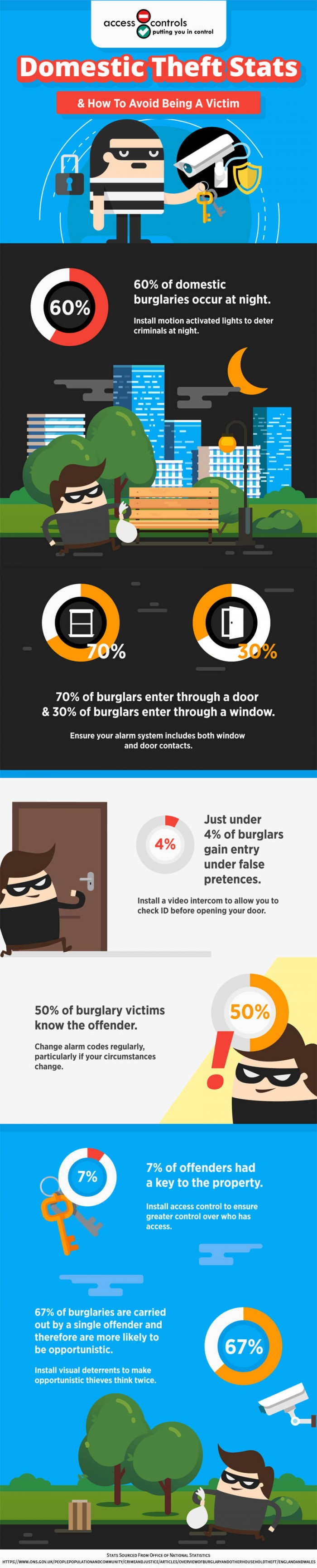 2017 Household Burglary Infographic