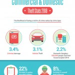 statistics of crime
